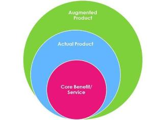 core actual and augmented products application What is the difference between the core product, the actual product, and the augmented product  what is the difference between the core product, the actual product, and the augmented product  individuals get some use out of the actual product augmented product included non-physical part of the product it generally comprises of lots of.
