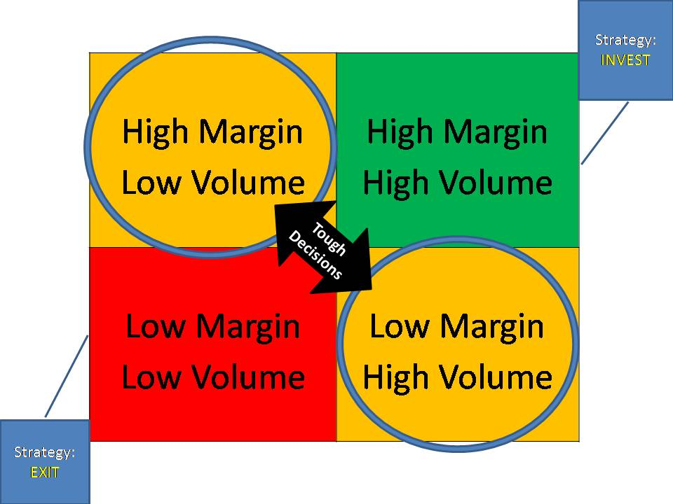 High volume vs low volume cryptocurrency